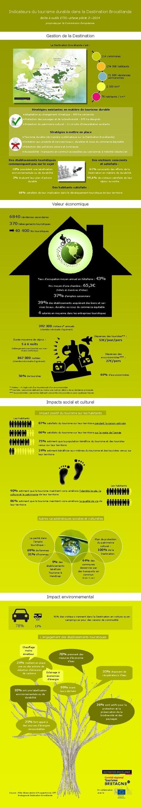 Tourisme Durable : la Destination Brocéliande récompensée par l'Union Européenne | Brocéliande naturelle, rafraîchissante, créative | Scoop.it