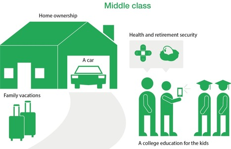 What is middle class, anyway? - CNNMoney | itsyourbiz | Scoop.it