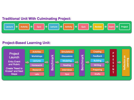 The Difference Between Doing Projects Versus Learning Through Projects | Educated | Scoop.it