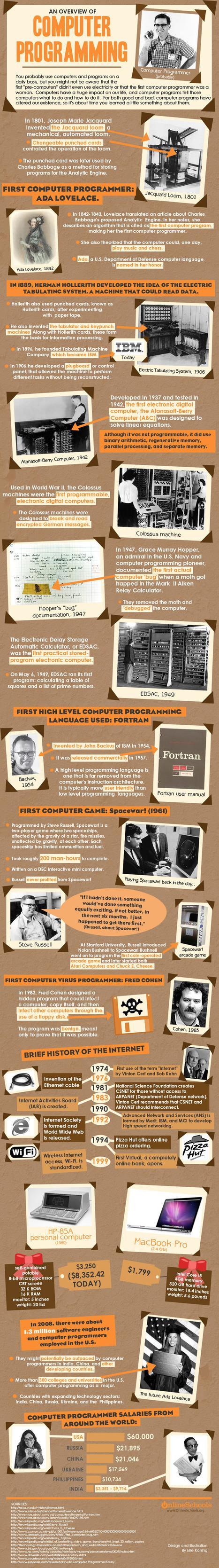 Historia de la programación   tecno4   Scoop.it