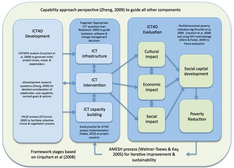 Boundary Objects to Guide Sustainable Technology-Supported Participatory Development for Poverty Alleviation in the Context of Digital Divides | Blake & Quiros Garzon, 2012 | ICT4D Denmark | Scoop.it