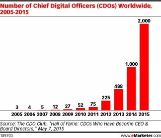 How Chief #Digital Officers Continue Global Explosion alongside the digital transformation | Designing  services | Scoop.it