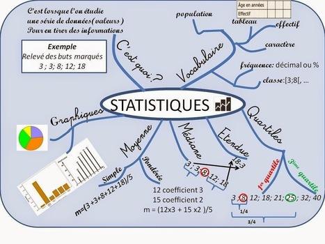 Cours de Mathématiques en Mandala/Carte mentale: Statistiques 3ème | Cartes mentales | Scoop.it