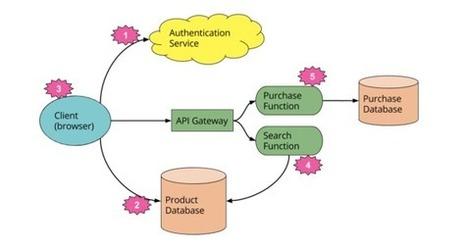 Serverless Architectures | Arquitetura de TI | Scoop.it