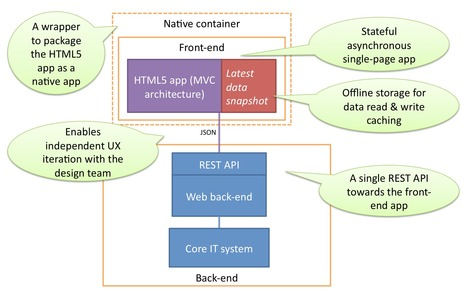 Introduction to HTML5 Web Apps | fme Magento Extensions | Scoop.it
