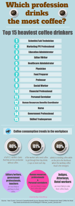 Here are the fifteen professions that drink the most coffee. Guess who's number one.   science today   Scoop.it