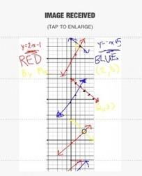 Nearpod, I Think I Love You | mathycathy's blog | iPad i undervisningen | Scoop.it