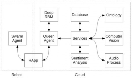 Hive Collective Intelligence for Cloud Robotics A Hybrid Distributed Robotic Controller Design for Learning and Adaptation - RAPP   Peer2Politics   Scoop.it