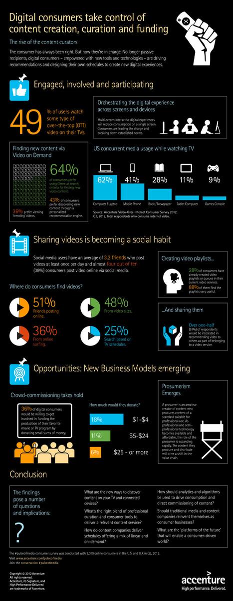 Pulse_of_Media_Accenture_Infographic_v2.jpg (JPEG Image, 1027×2643 pixels)   Content curation   Scoop.it
