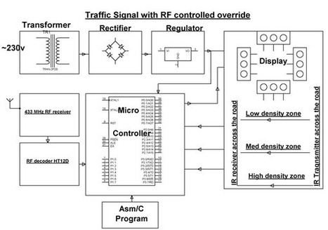 Density based Traffic Signal System with Remote Override | Projects for Engineering Students | Scoop.it
