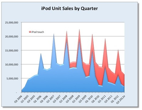 Apple's iPod line: A $7.5 billion business that gets no respect | Reading Pool | Scoop.it