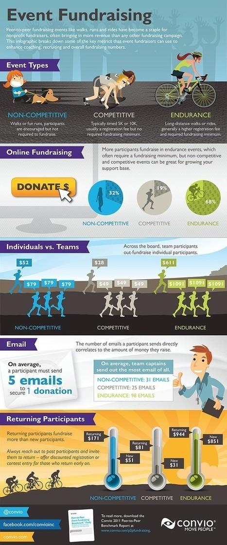 Nonprofit Infographics | Do Business. Do Good. | Scoop.it