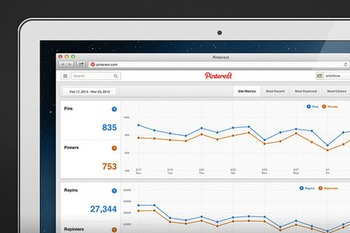 Pinterest launches Web analytics feature | Business in a Social Media World | Scoop.it
