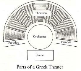 Greek Theater | Athenian Social Life | Scoop.it