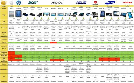 18 tablettes tactiles comparées : de quoi y voir (un peu) plus clair ! - Tablette-tactile.net   Toulouse networks   Scoop.it