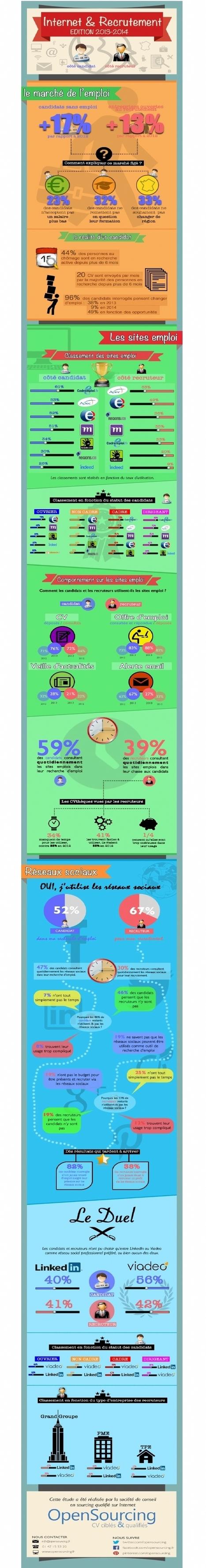 Infographie | Deux recruteurs sur trois utilisent les réseaux sociaux | Réseaux sociaux en entreprise | Scoop.it
