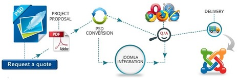 Developers offering PSD to Joomla Conversion | PSD to XHTML | Scoop.it