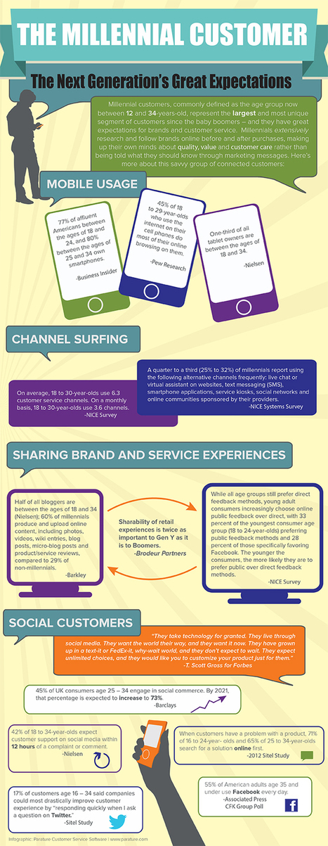 Millennial Customers: The Next Generation's Great Expectations [Infographic] | Business 2 Community | Cre8tive Leadership | Scoop.it