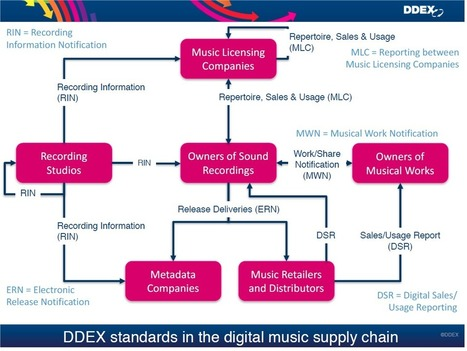 DDEX Rolls Out New Recording Metadata Standard | Music & Metadata - un enjeu de diversité culturelle | Scoop.it