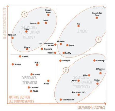 Étude : l'usage des réseaux sociaux d'entreprise en 2016 - Blog du Modérateur | Le Social Media par ChanPerco | Scoop.it