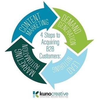 Acquiring Customers in 4 Enterprise Inbound Marketing Steps | Beyond Marketing | Scoop.it