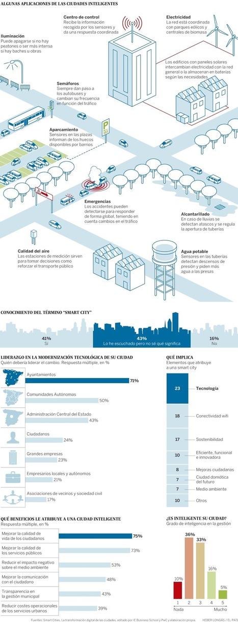 Ventajas de las ciudades inteligentes   Terrassa: economia i societat   Scoop.it