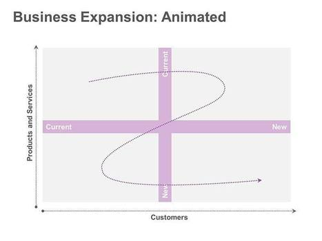 Business Development Curve - Animated Single Slide in PowerPoint | improving leadership | Scoop.it