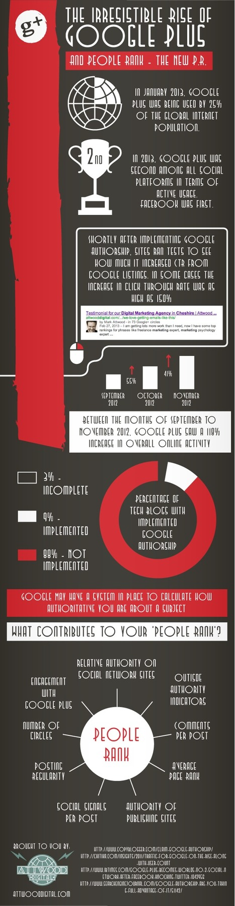 The Irresistible Rise Of Google Plus (Infographic) | Online tips & social media nieuws | Scoop.it