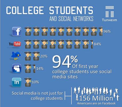 Reasons College Students Use Social Media | Social Media News & Tidbits | Scoop.it