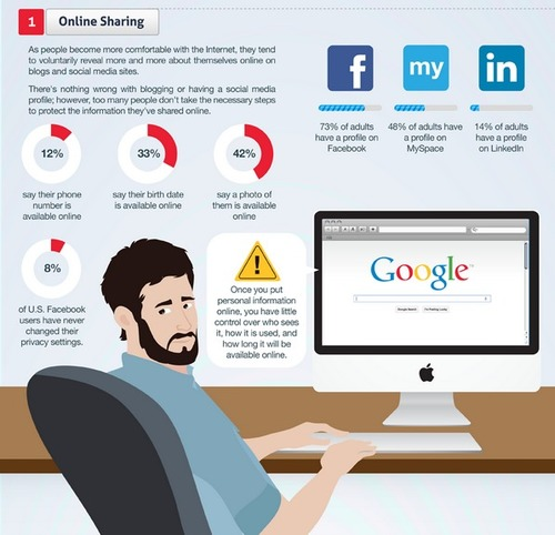 Infographic Ideas infographic yourself : The Google Yourself Challenge – Infographic | MarketingHits.com