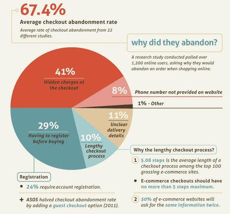 E-commerce: perché viene abbandonato il carrello? | CRM Web News | AboutEcommerce | Scoop.it