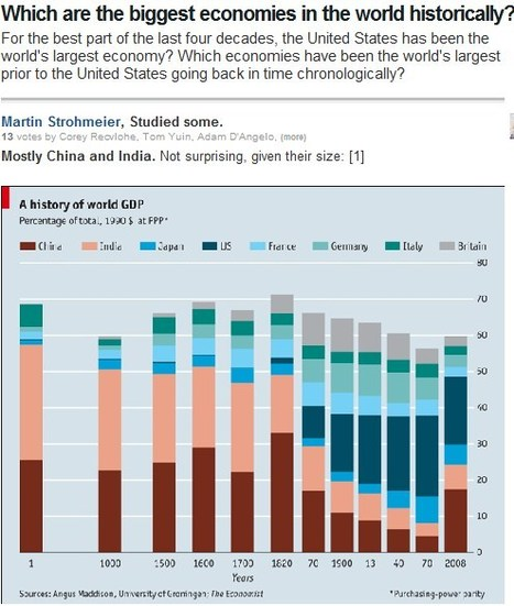 Which are the biggest economies in the world historically? | Business and Economics: E-Learning and Blended Learning | Scoop.it