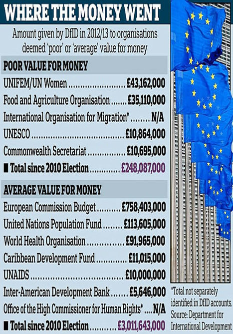 Foreign Aid Investment Lost to Corruption - Share on Meebal.com | Worldwide News | Scoop.it
