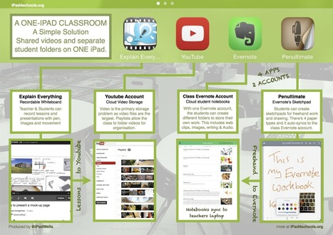 "The ""One iPad"" Classroom - IPAD 4 SCHOOLS 