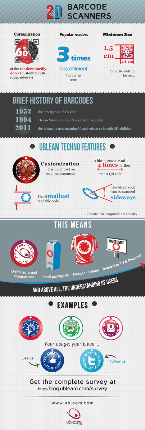 Infographic | 2D Barcode Scanners Facts and Figures | QRCODE RFID | Scoop.it