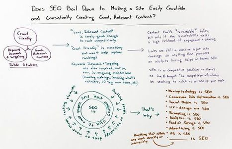 Does SEO Boil Down to Site Crawlability and Content Quality? - Whiteboard Friday | SEO Tips, Advice, Help | Scoop.it