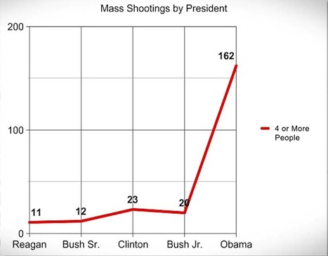 More Mass Shootings & Mass Murders Occurred Under Hussein Obama than the Previous 4 Presidents Combined - Freedom Outpost | Xposing Government Corruption in all it's forms | Scoop.it