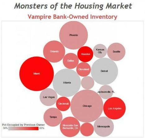 """Meet The Monster Of The Housing Market: Presenting """"Vampire REOs"""" Where Half Of Americans Live Mortgage-Free 