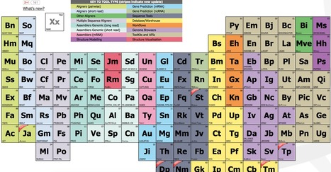 The Elements of Bioinformatics | Microbiology | Scoop.it
