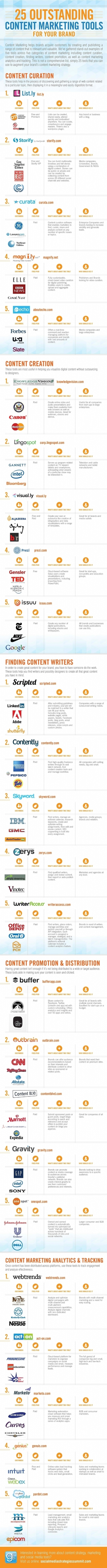 Infographie | 25 outils pour booster votre stratégie de content marketing | Brand Content & Content Marketing | Scoop.it