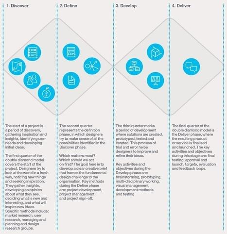Design thinking | L'experience utilisateur et l'ergonomie | Scoop.it