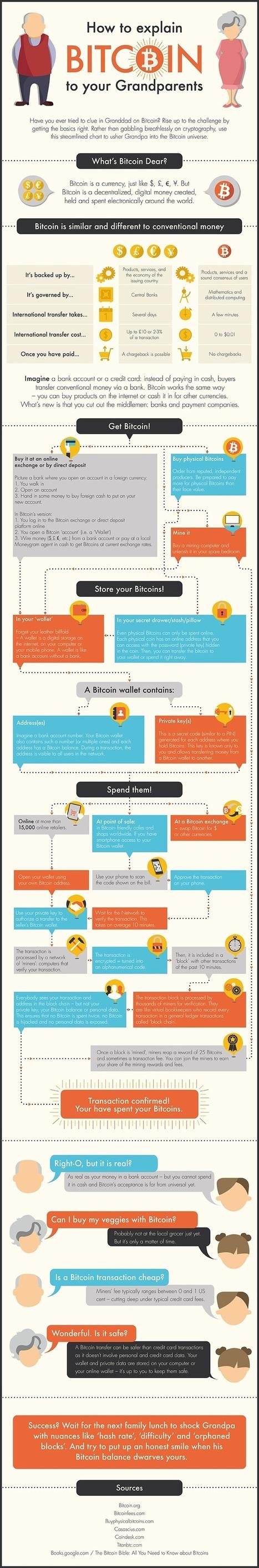 How To Explain Bitcoin To Grandma, Or Anybody Really [Infographic]   iPad   Scoop.it