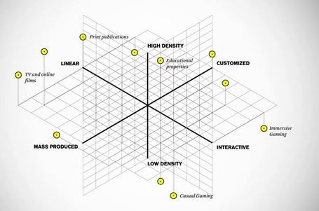 Story Worldwide's Storytelling Matrix | 3D animation transmedia | Scoop.it