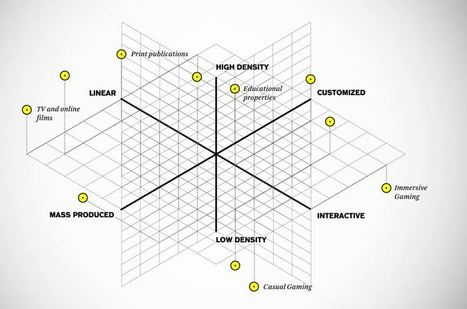 Story Worldwide's Storytelling Matrix - Brand Building Model | ADHD News | Scoop.it