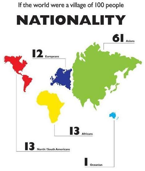 World of 100 – Le monde est un village de 100 personnes | Graphisme | Scoop.it