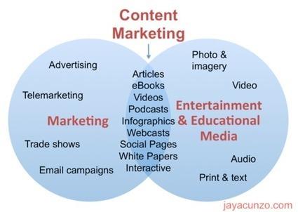 A Simple Visual & Definition of Content Marketing | Big Media (En & Fr) | Scoop.it