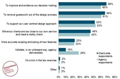30+ fascinating stats from Econsultancy's Q1 2013 reports | Web2Shop | Scoop.it