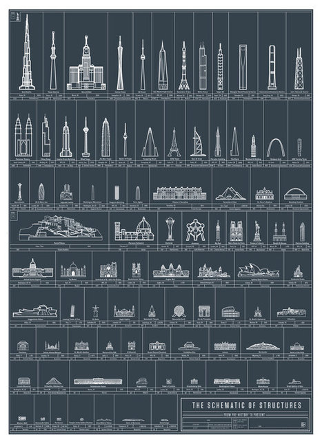 Schematic of Structures: Charting History's Most Significant Works of Architecture | visual data | Scoop.it