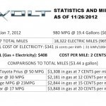 Chevy Volt Driver's Savings After One Year (Getting 980 MPG!) | READ WHAT I READ | Scoop.it