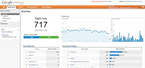 Google Analytics en temps réel | Korben | Community Management, statistiques web et mobiles | Scoop.it